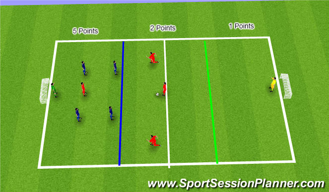 Football/Soccer Session Plan Drill (Colour): Sit deep to score SSG