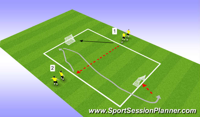 Football/Soccer Session Plan Drill (Colour): 1v1 Reverse Goals