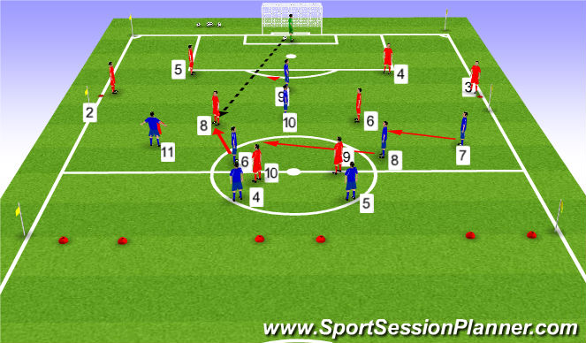 Football/Soccer Session Plan Drill (Colour): What if GK plays ball into MF player?