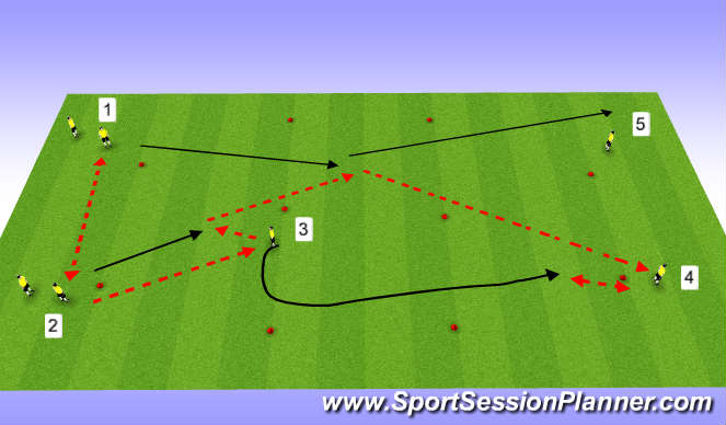Football/Soccer Session Plan Drill (Colour): TP: 3rd Man (Show near)