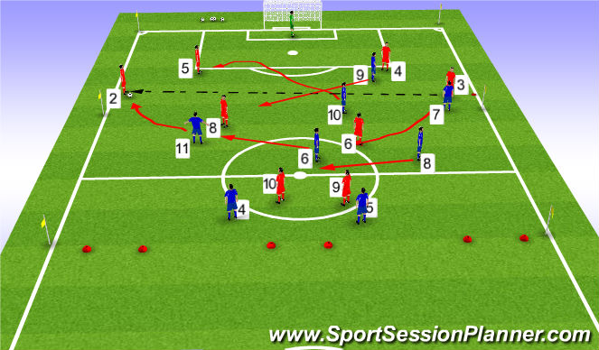 Football/Soccer Session Plan Drill (Colour): What if there's a switch of play to opposite full back?