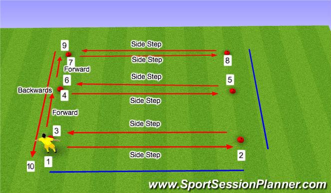 Football/Soccer Session Plan Drill (Colour): SAQ - Goal Keeper 'E' Movement