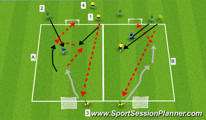 Football/Soccer Session Plan Drill (Colour): GRP:2v1 to Goal