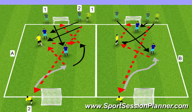 Football/Soccer Session Plan Drill (Colour): GRP:2v2 to Goal