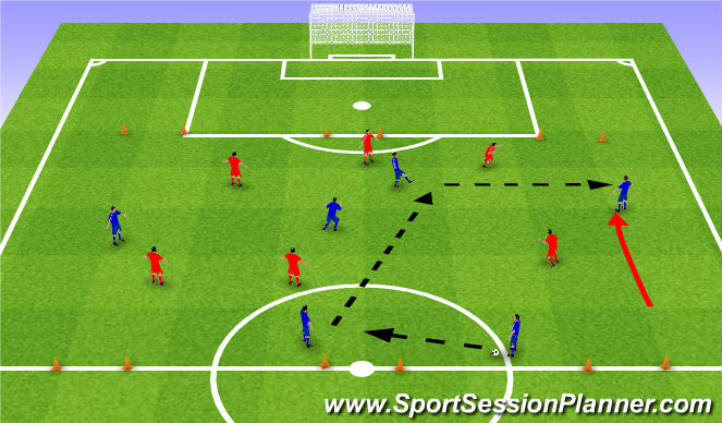 Football/Soccer Session Plan Drill (Colour): 6v6 to 3 goals