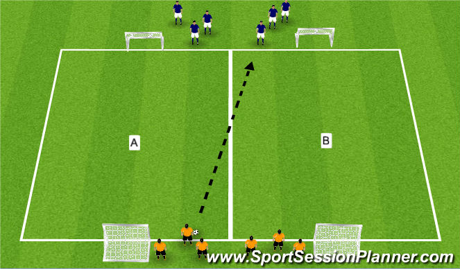 Football/Soccer Session Plan Drill (Colour): Zonal defending in 2s and 3s