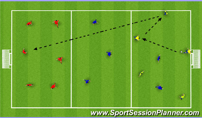 Football/Soccer Session Plan Drill (Colour): Possession with Penetration