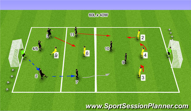Football/Soccer Session Plan Drill (Colour): Stage 4: Defending with an imbalance of numbers