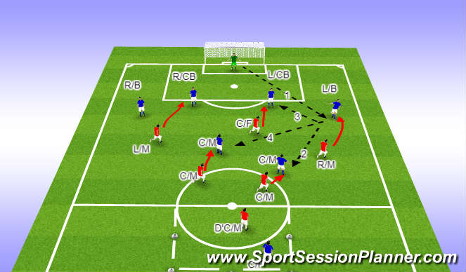 Football/Soccer Session Plan Drill (Colour): OPEN UP PITCH/SPACE