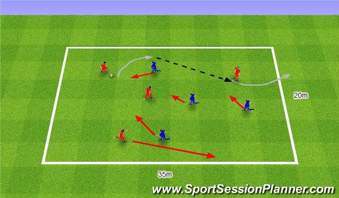 Football/Soccer Session Plan Drill (Colour): Przeprowadzenie piłkę przez linię końcową Przeciwnika.