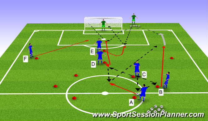 Football/Soccer Session Plan Drill (Colour): Variation 3