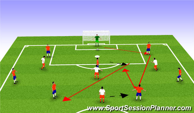 Football/Soccer Session Plan Drill (Colour): WE PHASE 1-2 Build up from Keeper vs 3 strikers