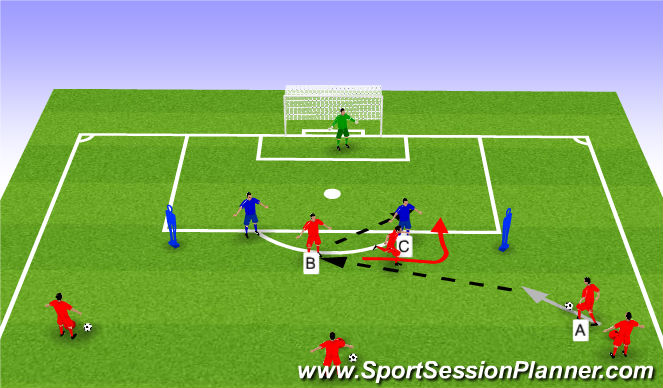 Football/Soccer Session Plan Drill (Colour): 4v2/ 3v2