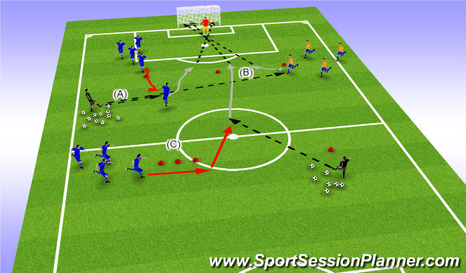 Football/Soccer Session Plan Drill (Colour): Shooting part 2