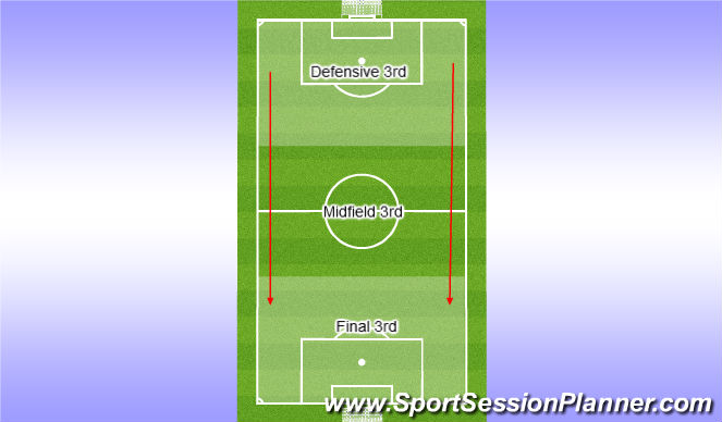 Football/Soccer Session Plan Drill (Colour): Defining the 3rds