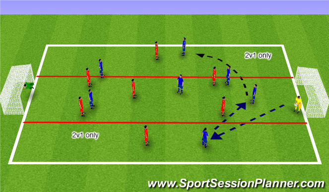 Football/Soccer Session Plan Drill (Colour): Switch of Play Component 2