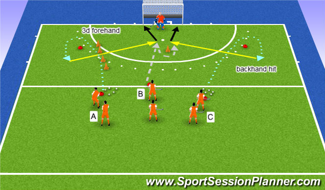 Hockey Session Plan Drill (Colour): forehand/backhand 2 balls