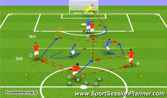 Football/Soccer Session Plan Drill (Colour): 3 x 2 z przejściem do 3 x 1