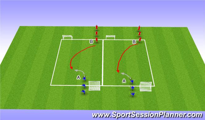 Football/Soccer Session Plan Drill (Colour): Defending 1v1 Technique Opposed