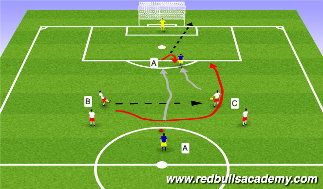 Football/Soccer Session Plan Drill (Colour): 1v1s / 2v1s