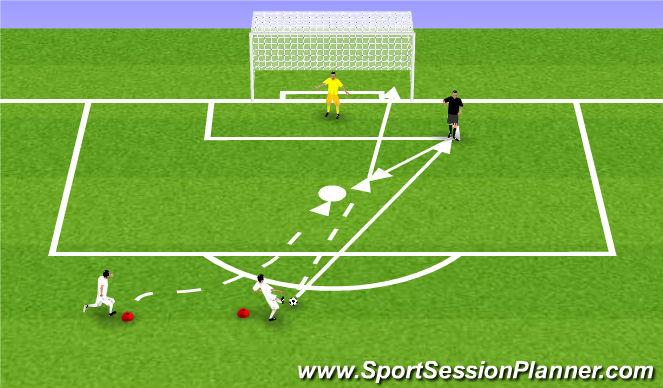 Football/Soccer Session Plan Drill (Colour): Zakończenie strzałem po pojedynku 1x1