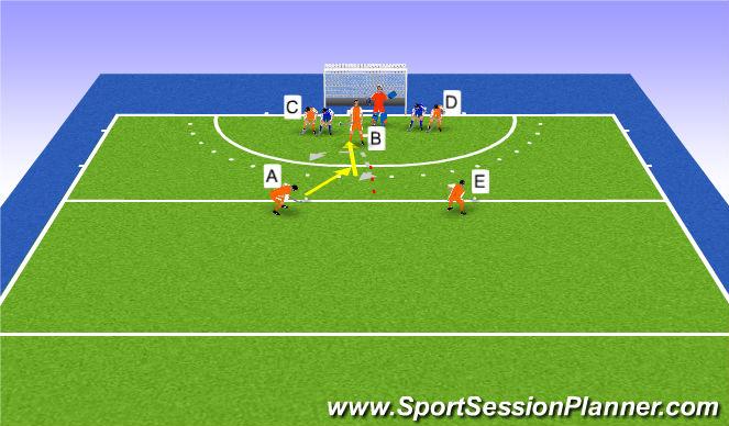 Hockey Session Plan Drill (Colour): Rozegranie długiego rogu w strefie centralnej