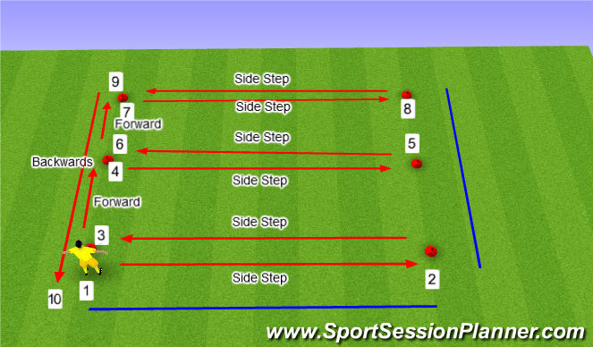 Football/Soccer Session Plan Drill (Colour): SAQ - Goal Keeper 'E' Movement
