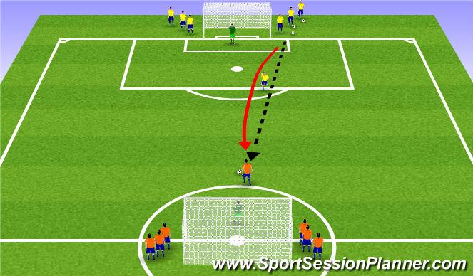 Football/Soccer Session Plan Drill (Colour): 1v1, 2v1, 3,v2