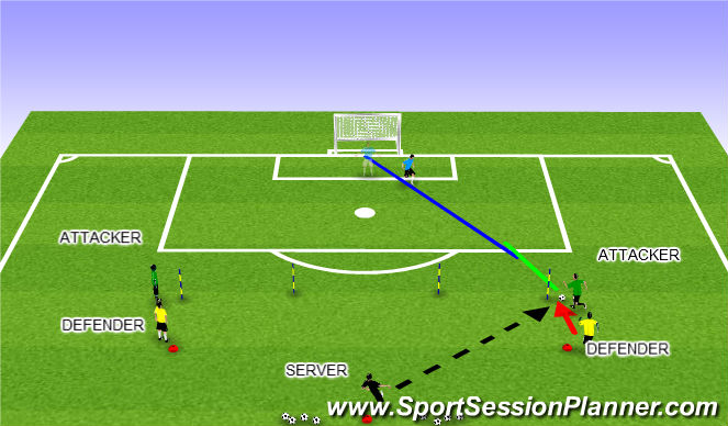 Football/Soccer Session Plan Drill (Colour): Functional 1vs. 1 (a)