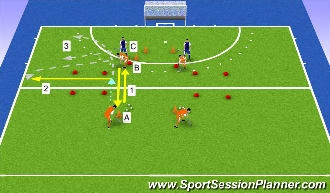Hockey Session Plan Drill (Colour): 2v1 small zone