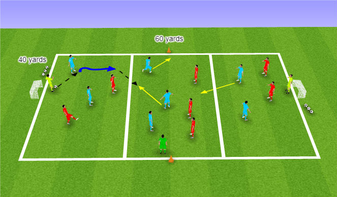 Football/Soccer Session Plan Drill (Colour): Passing and Receiving Activity GK