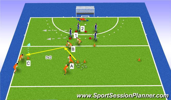 Hockey Session Plan Drill (Colour): triangel 3v2