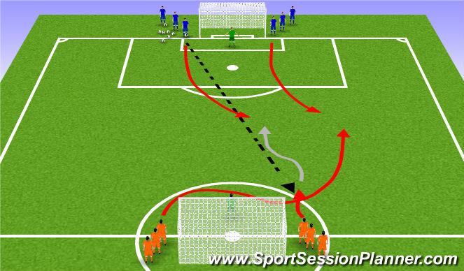 Football/Soccer Session Plan Drill (Colour): 2v2/3v2