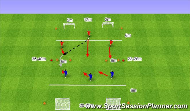 Football/Soccer Session Plan Drill (Colour): Szeroki atak.