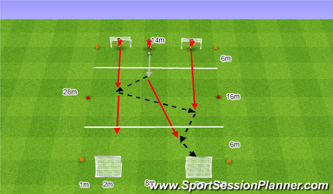 Football/Soccer Session Plan Drill (Colour): Atak 3v0 bez Obrońców.