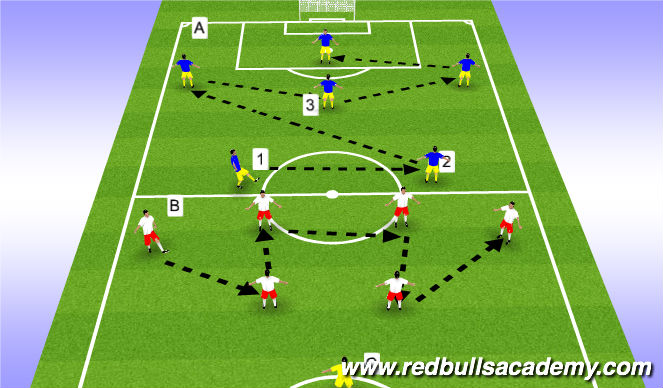 Football/Soccer Session Plan Drill (Colour): Team Shape Combinations