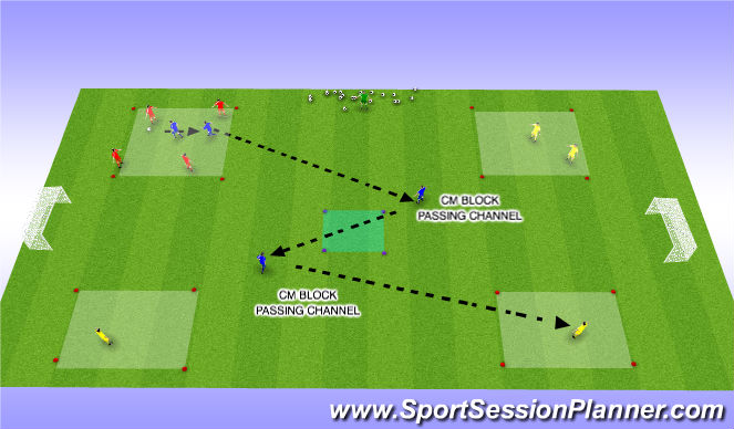 Football/Soccer Session Plan Drill (Colour): Defender combines through cm to transition to atack