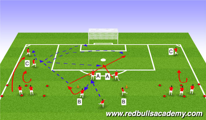 Football/Soccer Session Plan Drill (Colour): Crossing, Overlapping & Shooting