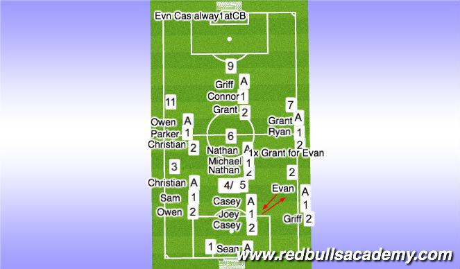 Football/Soccer Session Plan Drill (Colour): Fury Dev Half