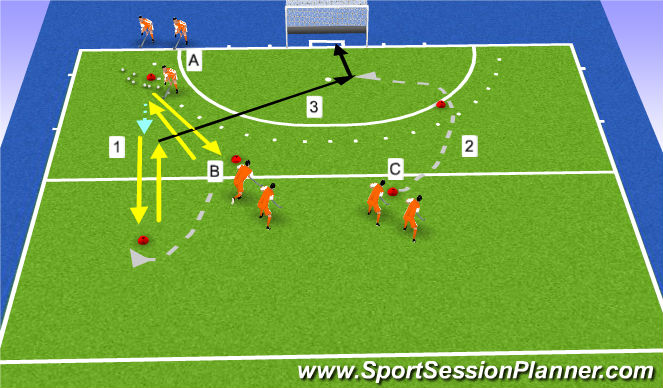 Hockey Session Plan Drill (Colour): 3e man