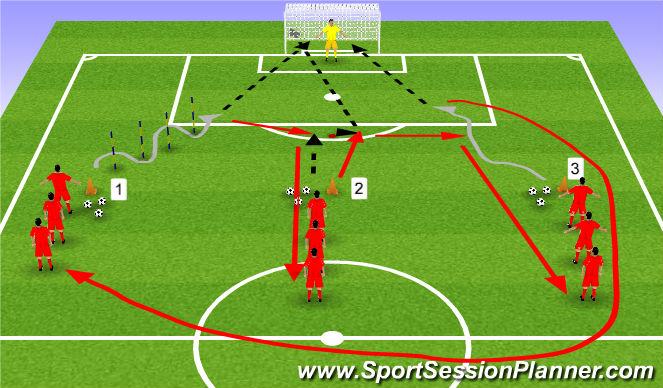 Football/Soccer Session Plan Drill (Colour): Dribble/Shoot/1 V 1