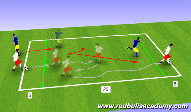 Football/Soccer Session Plan Drill (Colour): 1v1 to Endline