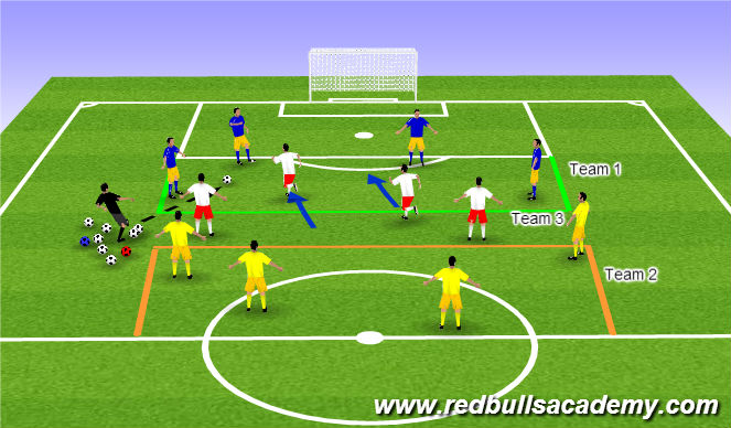Football/Soccer Session Plan Drill (Colour): 4v2 Positional
