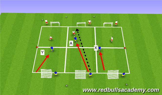 Football/Soccer Session Plan Drill (Colour): conditioned game (cover/balance)