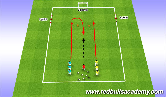 Football/Soccer Session Plan Drill (Colour): Turn to shoot