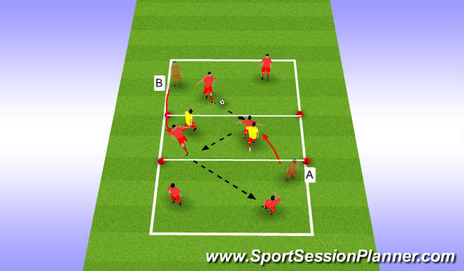 Football/Soccer Session Plan Drill (Colour): 3rd player run