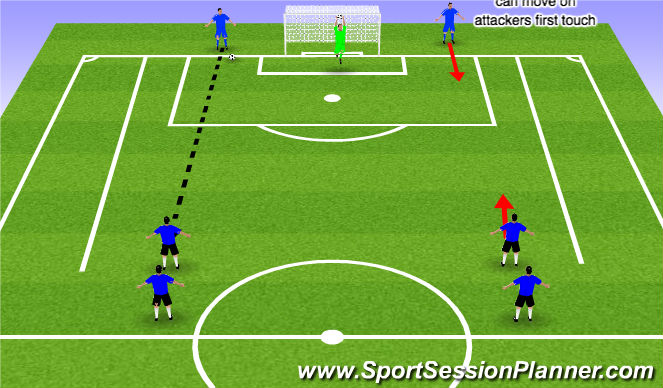 Football/Soccer Session Plan Drill (Colour): 2 vs 2 wave defending