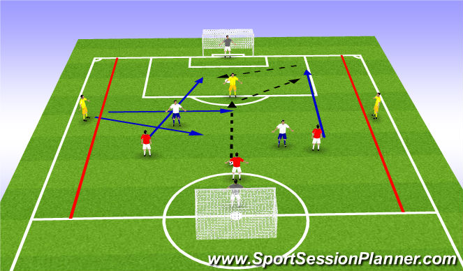Football/Soccer Session Plan Drill (Colour): 3v2 + Target