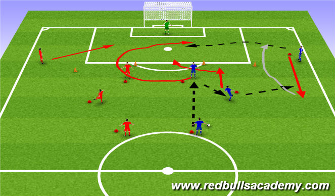 Football/Soccer Session Plan Drill (Colour): Attacking Tactic 1