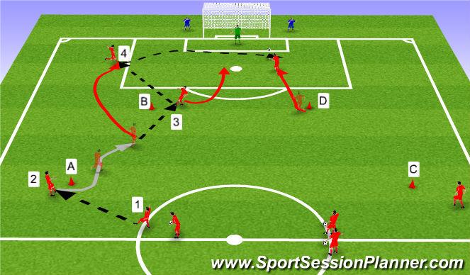 Football/Soccer Session Plan Drill (Colour): Tækni - og leikrænþjálfun: